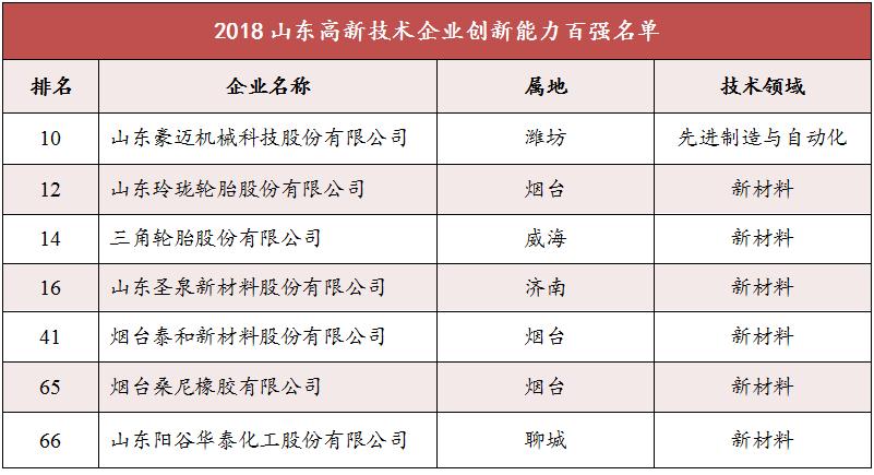 「必威APP精装版下载」山东省发布企业创新能力百强榜,7家橡企入围
