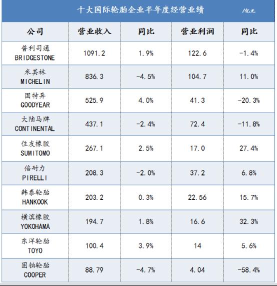 「必威体育官方网站入口」十大国际轮胎企业半年度业绩大排行
