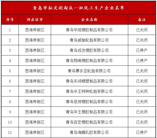 「必威登录网站」青岛、东营发文,一次性淘汰59家橡企!